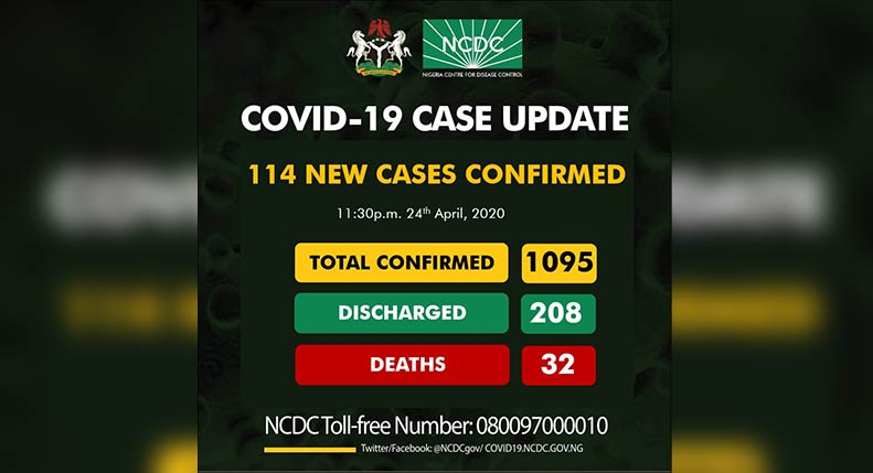 COVID-19 Case Update - Total Confirmed Cases now 1095